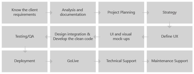 Web-Dev-Process-1