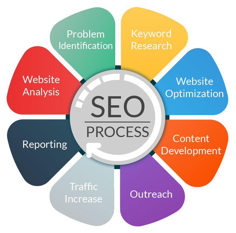 seo-process-1